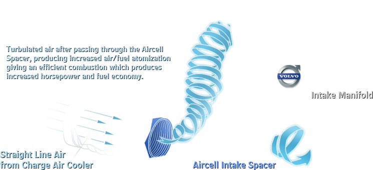 Aircell Diagram